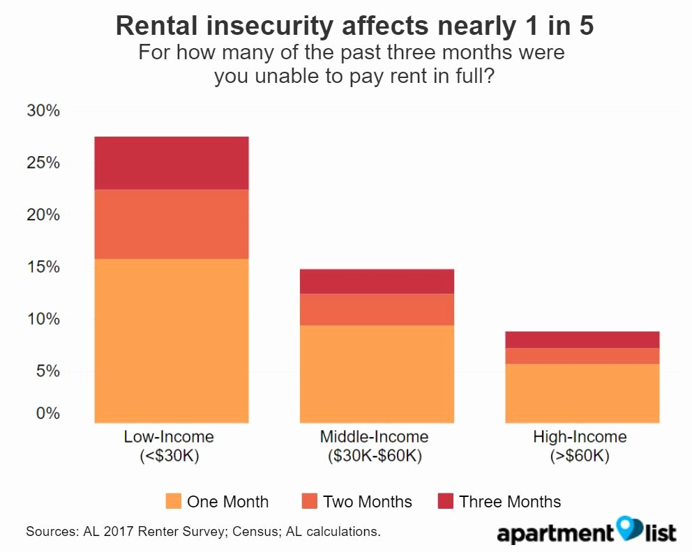 rental insecurity survey finds 1 5 renters missed payment past 3 months