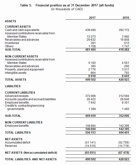 Audited Financial Statements Sample Fresh Financial Overview — Extracts Of the Audited Financial