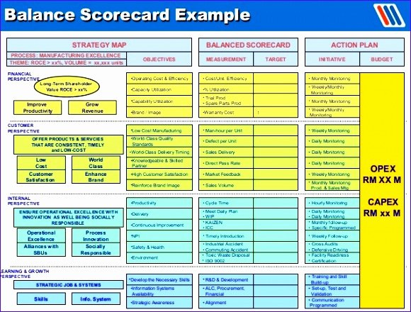 Balanced Scorecard Template Word Unique 8 Production Bud Template Excel Exceltemplates