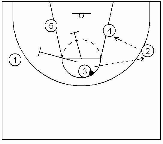 Basketball Play Diagram Beautiful Adam Adamaya Karşı Hücum Setleri
