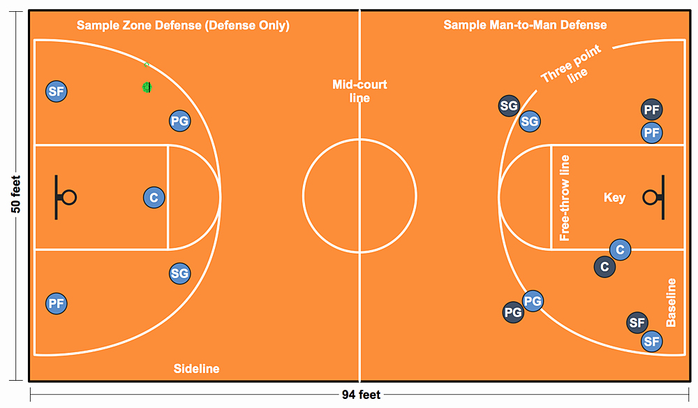 Basketball Play Diagram Best Of How to Make A Basketball Court Diagram