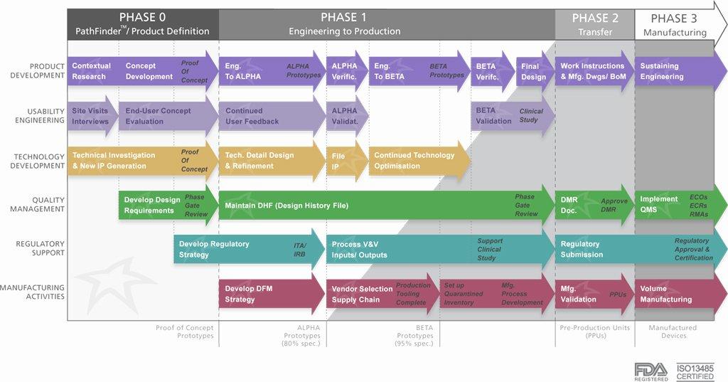 Design and Development Plan Template Best Of Column