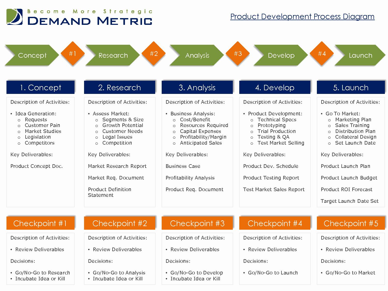 Design and Development Plan Template Inspirational 5 Best Of New Product Development Process Diagram