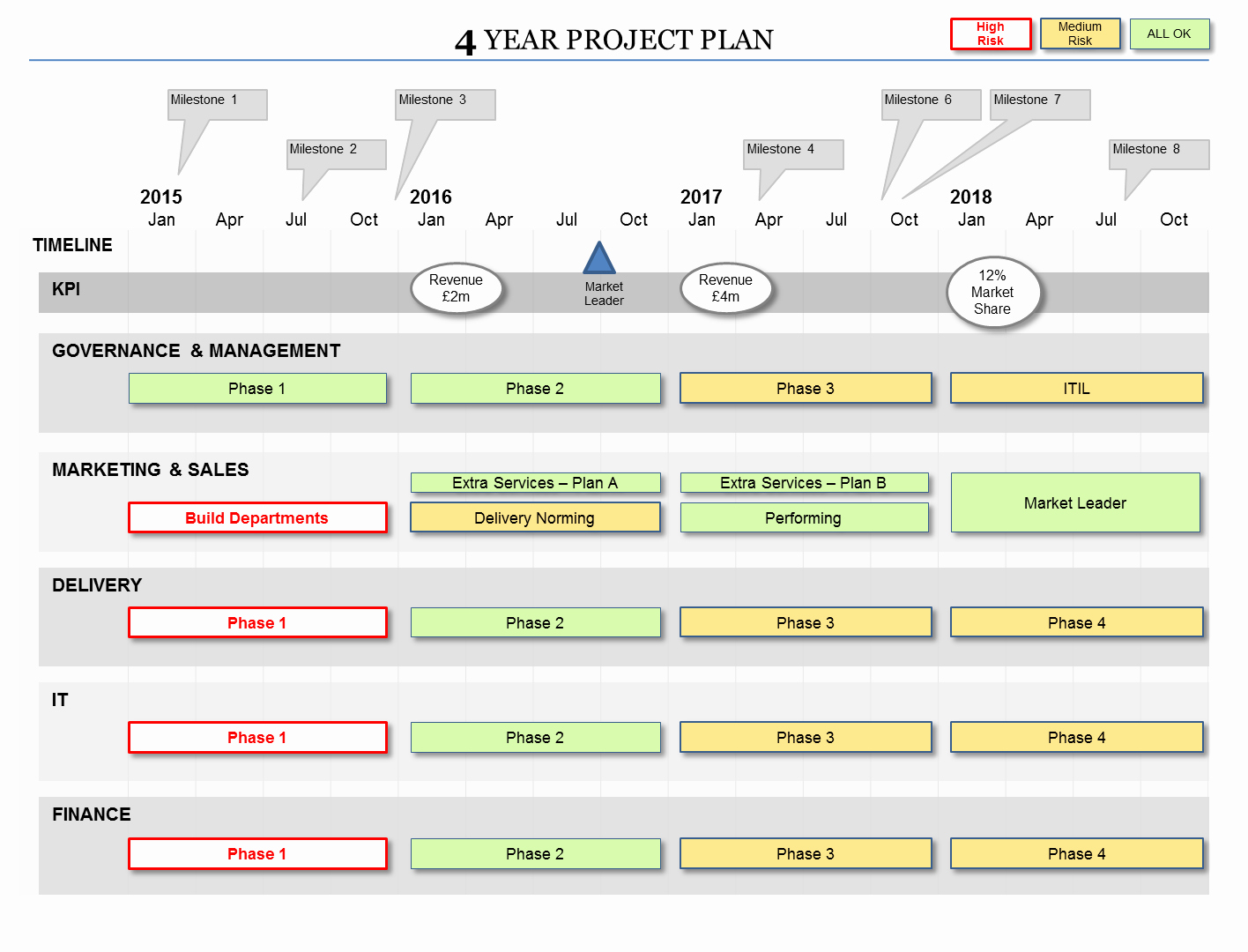 Design and Development Plan Template Inspirational Powerpoint Project Plan Template Flexible Planning formats