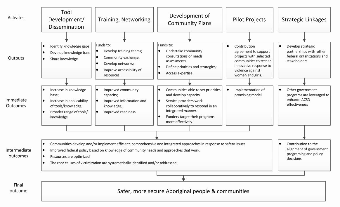 Design and Development Plan Template Luxury 2013 2014 Evaluation Of the Aboriginal Munity Safety