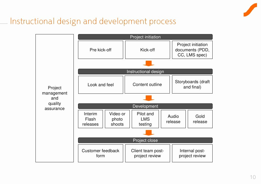 Design and Development Plan Template Luxury E Learning Project Initiation Template