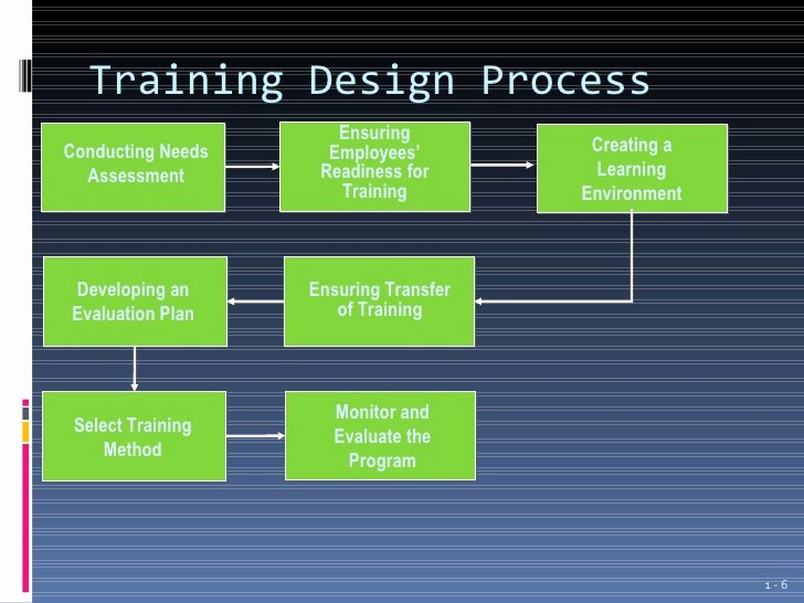 Design and Development Plan Template New Introduction to Employee Training and Development Ppt 1