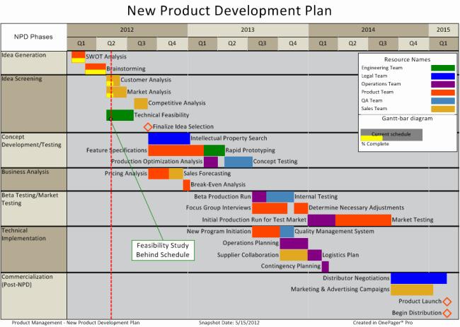 Design and Development Plan Template New Product Development Template Excel Kayskehauk