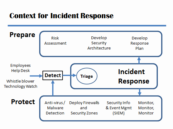 Disaster Recovery Plan Template Nist New Security Incident Response Plan Template