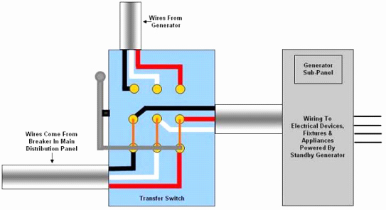 Fake Wire Transfer Generator New Auto Transfer Switch Installation topology Of A Transfer