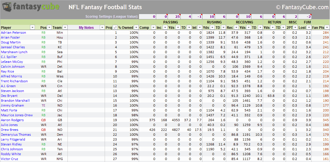 Football Stat Sheet Template Excel New Fantasy Football Spreadsheets – Nfl Stats & Nfl Rankings