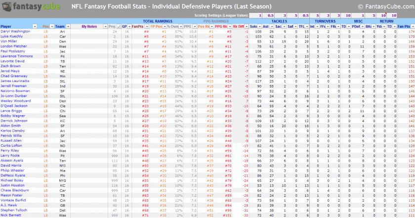 Football Stats Sheet Excel Template Fresh Basketballstics Sheet Excel Free Baseball Spreadsheet
