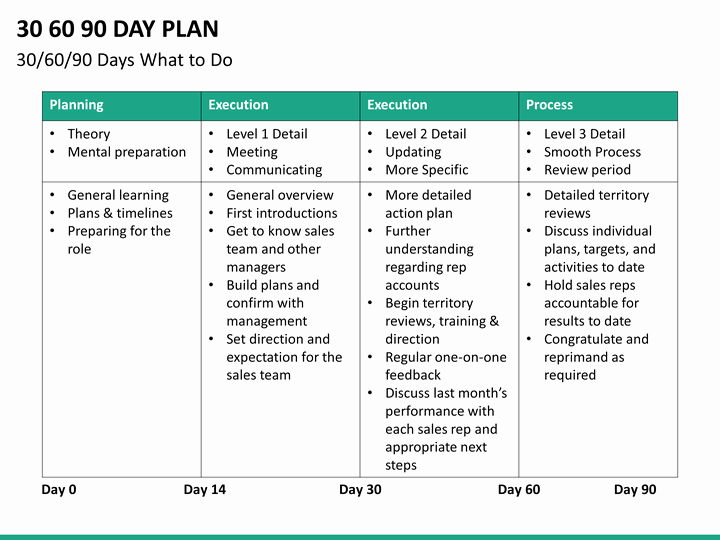 Free 30 60 90 Day Plan Template Word Unique 30 60 90 Day Plan Powerpoint Template