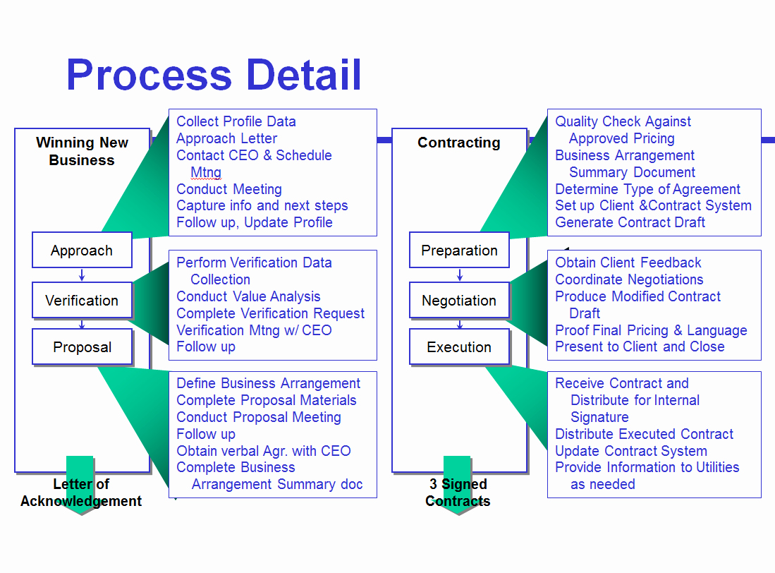 Free Process Map Template Beautiful Avoid the Four Most Mon Mistakes Of Sales Process Mapping
