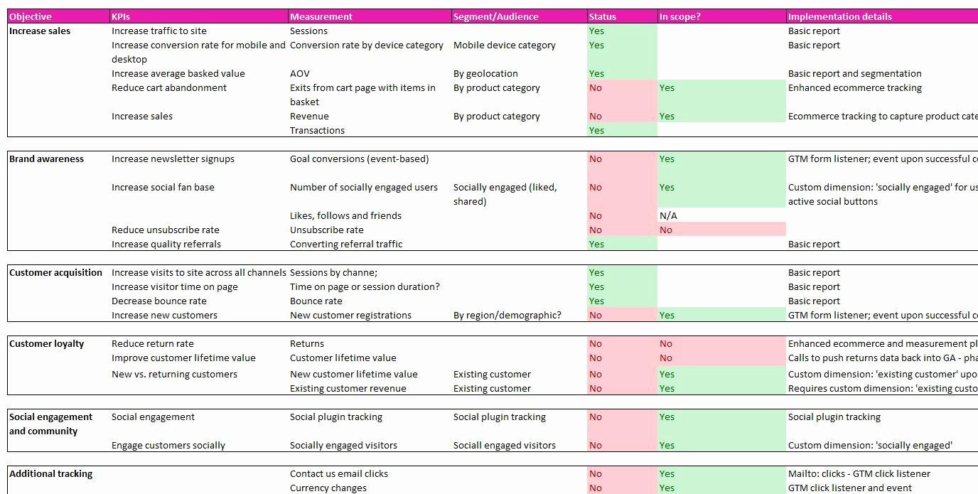 Implementation Plan Template Excel Inspirational Collection Marketing Implementation Plan Template