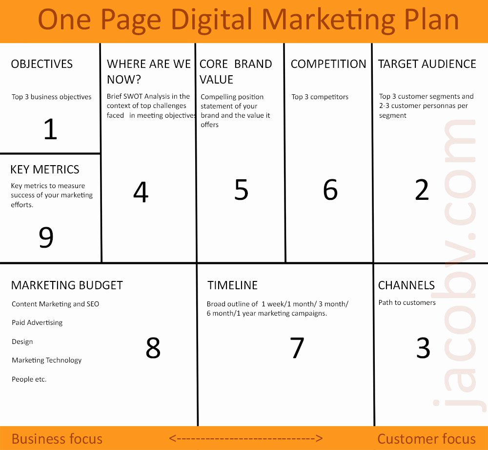 Marketing One Pager Template Awesome E Page Digital Marketing Plan to Grow Your Small