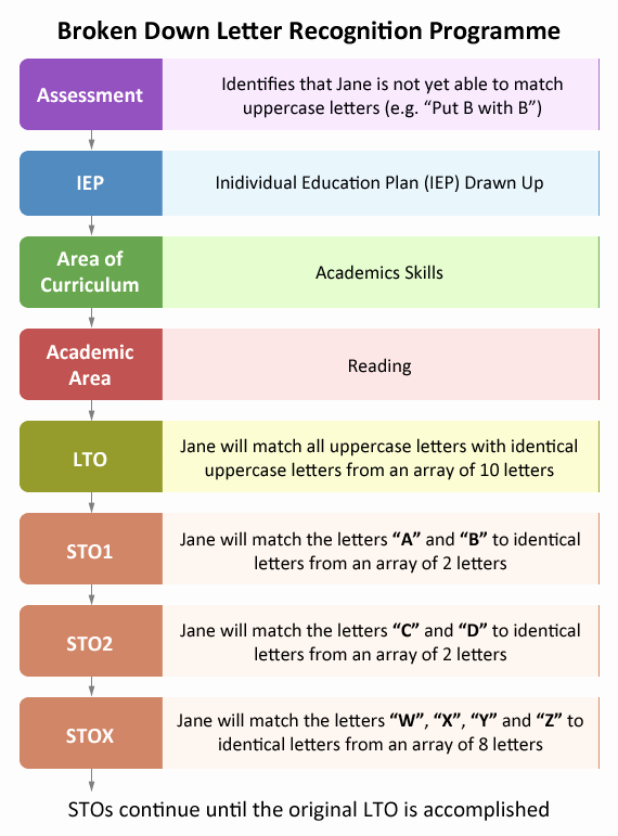 Personal Learning Plan Example Fresh Individual Education Plan Iep