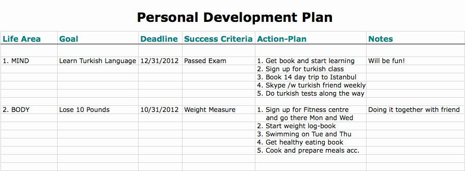 Personal Learning Plan Template Beautiful 6 Personal Development Plan Templates Excel Pdf formats