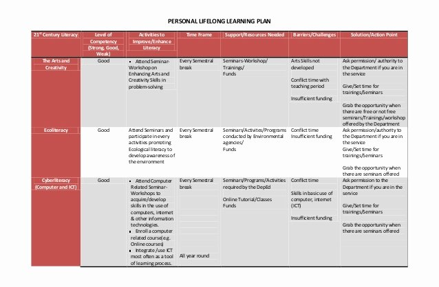 Personal Learning Plan Template Inspirational Personal Development Plan Template