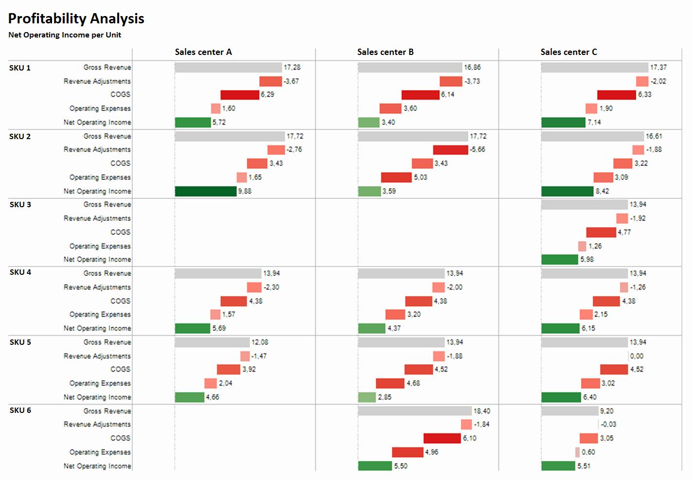 Profitability Analysis Template Best Of Profitability Analysis Net Operating In E Per Unit