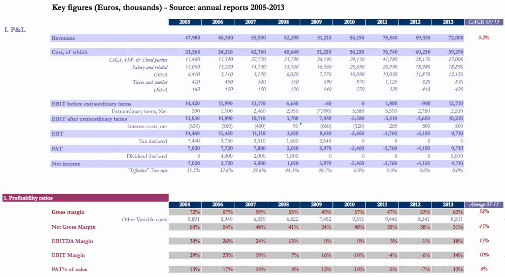 Profitability Analysis Template Inspirational Financial Ratio Analysis Free Excel Template