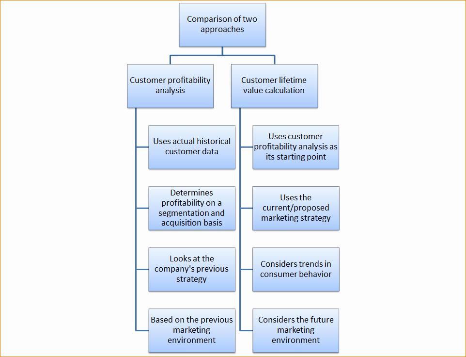 Profitability Analysis Template New 6 Customer Profitability Analysis