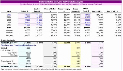 Profitability Analysis Template New Dashboard Analysis Excel Examples Excel formulas Use