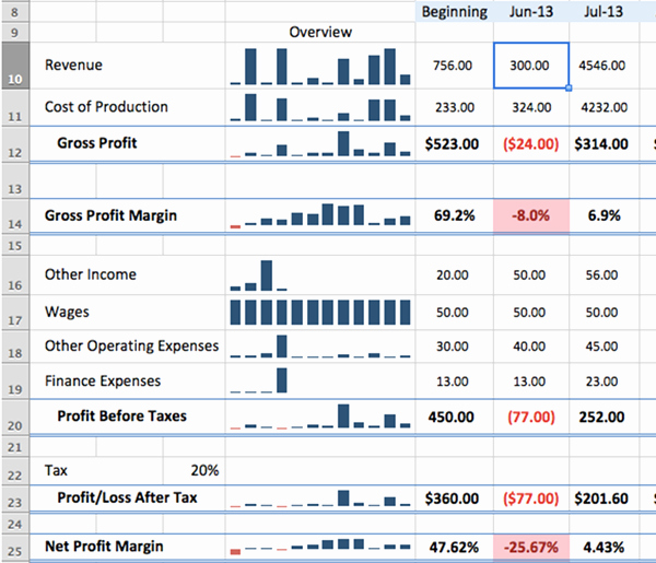 Profitability Analysis Template New Free Business Plan Template Get Free Sample [updated for