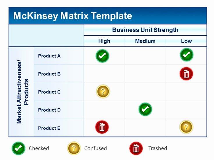 Profitability Analysis Template Unique Mckinsey Matrix Powerpoint Template Product Profitability