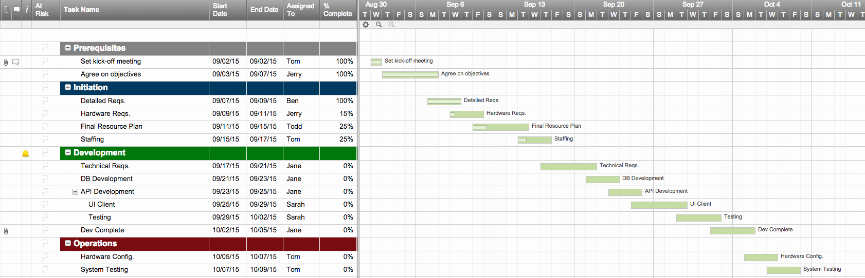 Project Plan Examples Excel Best Of top Project Plan Templates for Excel