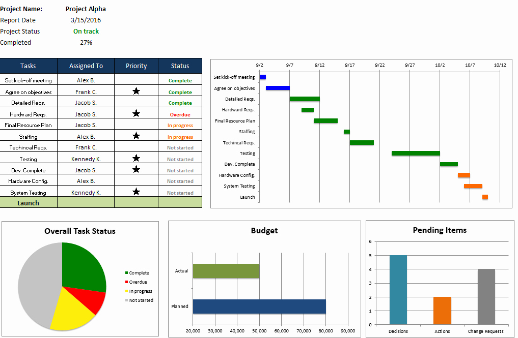 Project Status Template Excel Inspirational Free Excel Project Management Templates
