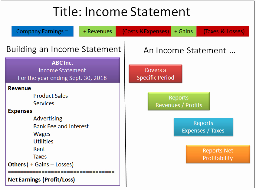 Quarterly Income Statements Beautiful In E Statement Definition & Example