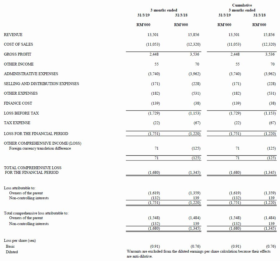 Quarterly Income Statements Inspirational Investor Relations Latest Quarterly Result