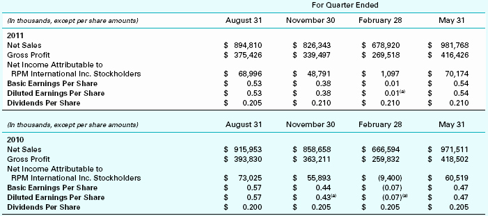 Quarterly Income Statements Luxury Rpm International Inc Notes to Financial Statements
