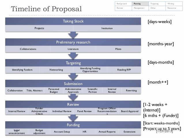 Research Proposal Budget Example Elegant Wel E to Cdct