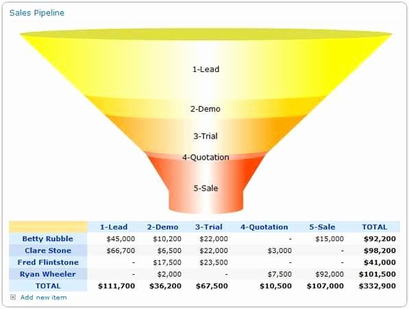 sales pipeline template