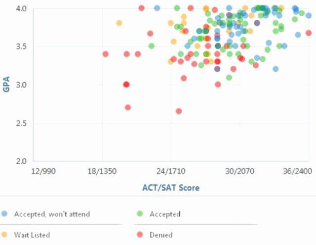 Sat Pearson Flexible Scoring Unique Ssat Score Chart