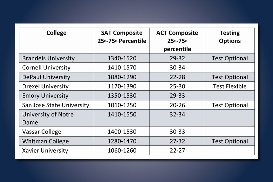 Sat Pearson Flexible Scoring Unique the Middle What's A Good Score for the Colleges On