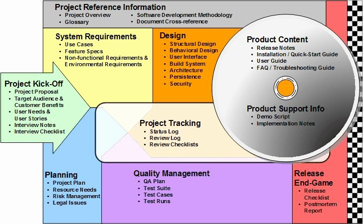 Software Documentation Sample Best Of 9 Best Interview Evaluations Images On Pinterest