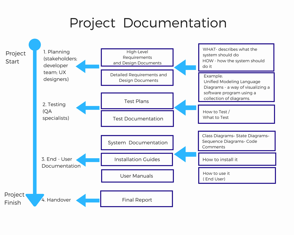 Software Documentation Sample Lovely software Documentation Types and Best Practices