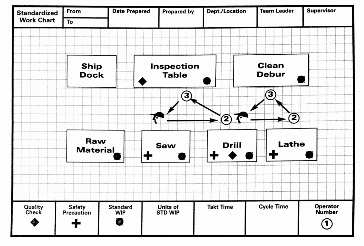 Standard Work Template Fresh Lean Lexicon Work Chart – Michel Baudin S Blog