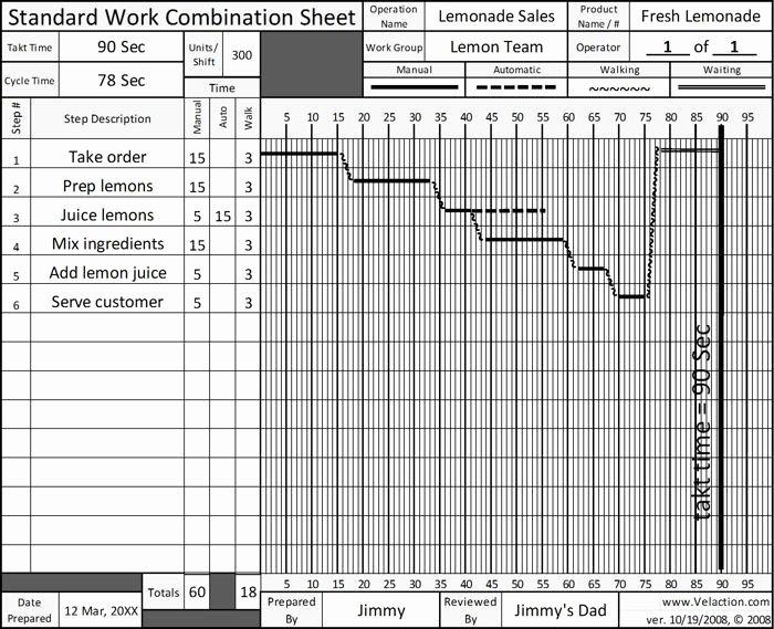 Standard Work Template Inspirational Standard Work Sheet Free Blank form