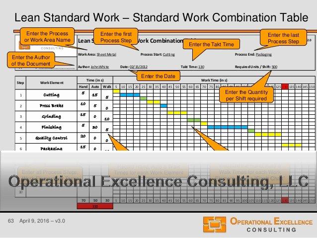 Standard Work Templates Excel New Lean Standard or Standardized Work Training Module