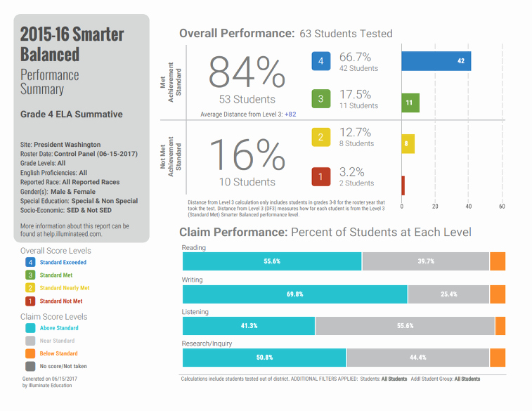 Summary Of Performance Examples Awesome Smarter Balanced assessments Performance Summary
