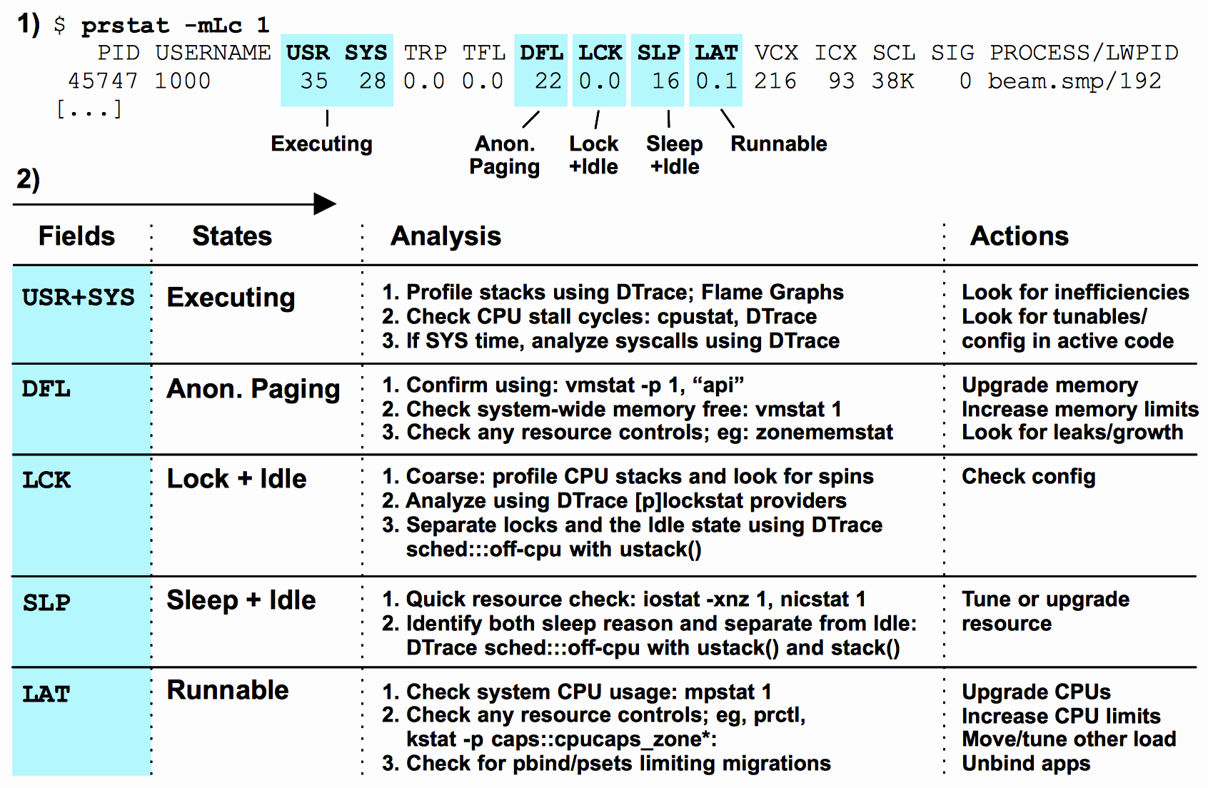 Summary Of Performance Examples Best Of the Tsa Method