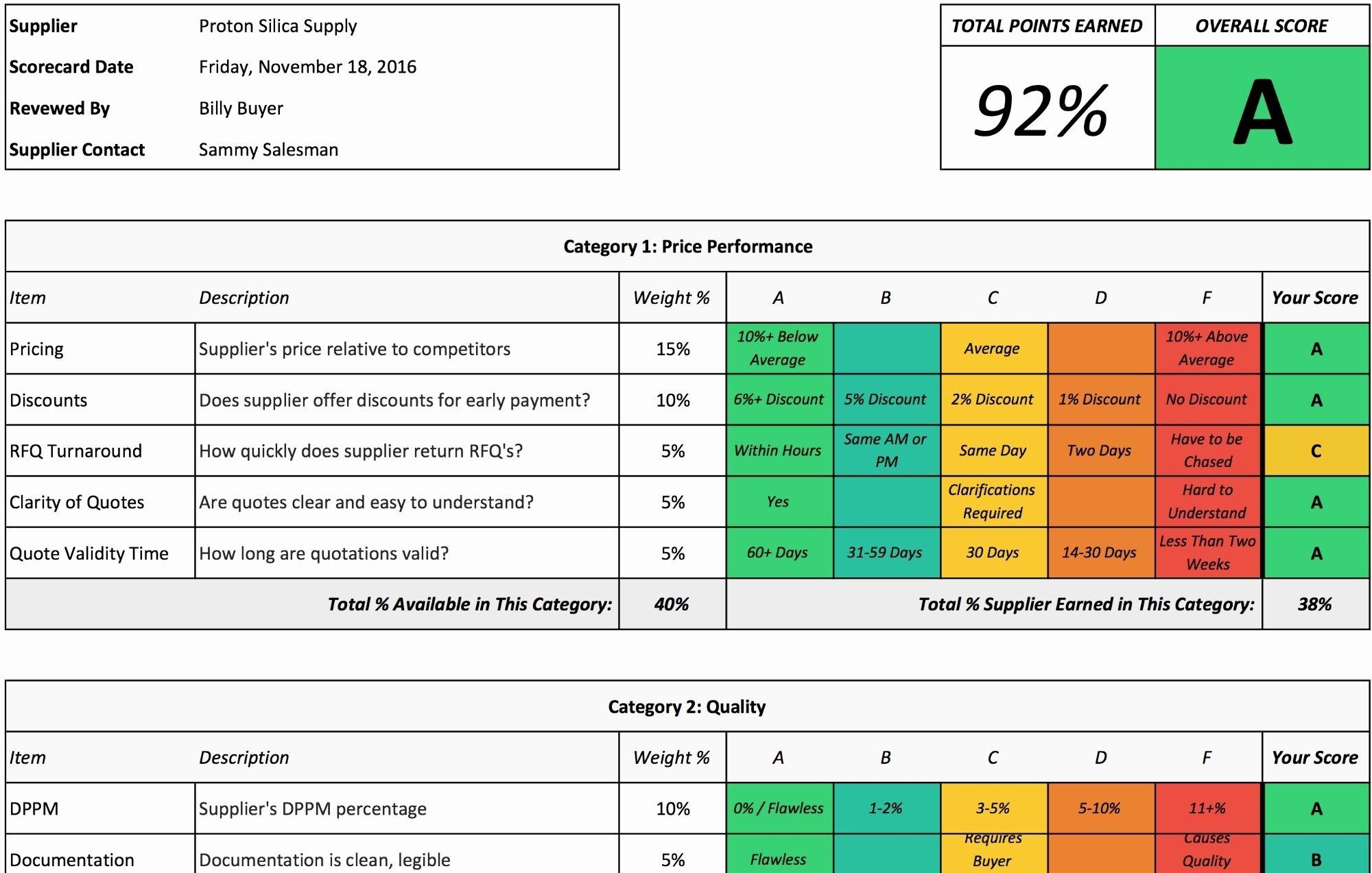 Supplier Performance Scorecard Template Xls New Supplier Scorecard Template 2018