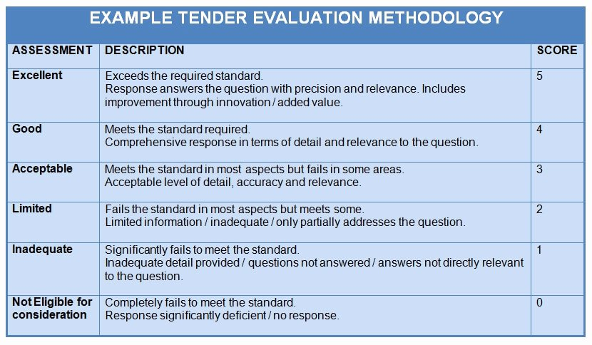 Technical Evaluation Criteria Template Beautiful Understanding Tender Evaluation Criteria & How to Use them