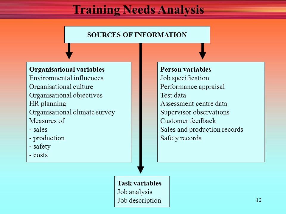 Training Needs Survey Elegant Human Resource Development Ppt Video Online