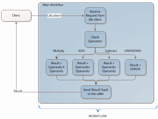 Visio Workflow Template Best Of Building and Testing A Wcf Web Service Using Workflow