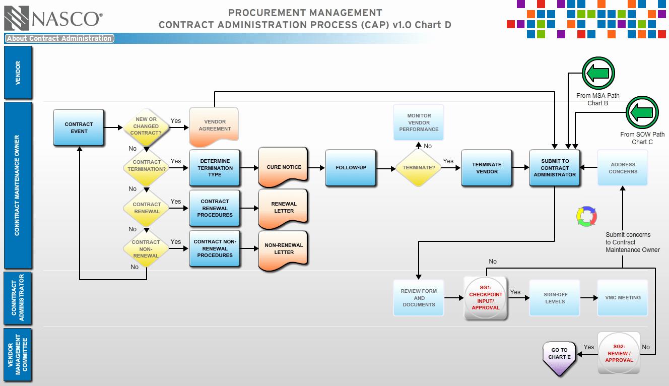 swim lane diagram template for visio acfl340 3260